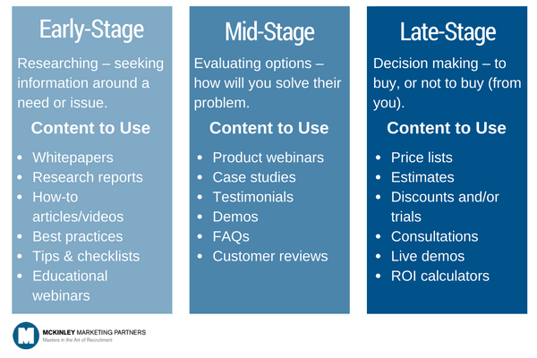 Mapping Marketing Content to the Buying Cycle